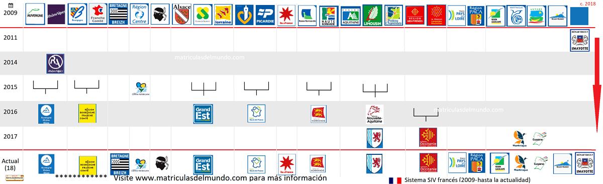 Cambios en los logos de las regiones francesas que están permitidas