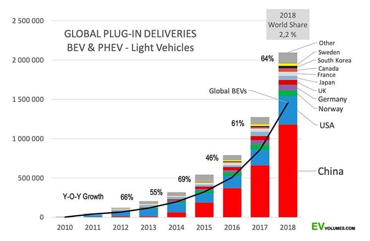 Estadísticas en la venta y compra de vehículos eléctricos mundiales